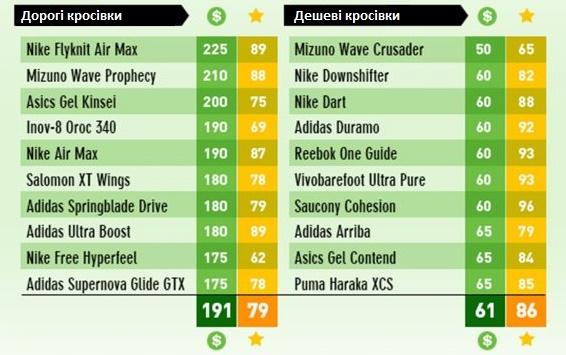Порівняння 10 найдорожчих і 10 найдешевших моделей кросівок