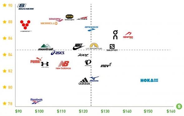 Порівняння 24 брендів кросівок